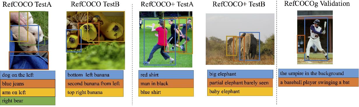 Figure 1 for A Joint Speaker-Listener-Reinforcer Model for Referring Expressions