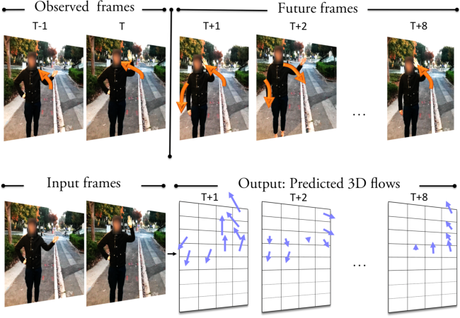 Figure 1 for Unsupervised Learning of Long-Term Motion Dynamics for Videos