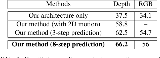Figure 2 for Unsupervised Learning of Long-Term Motion Dynamics for Videos