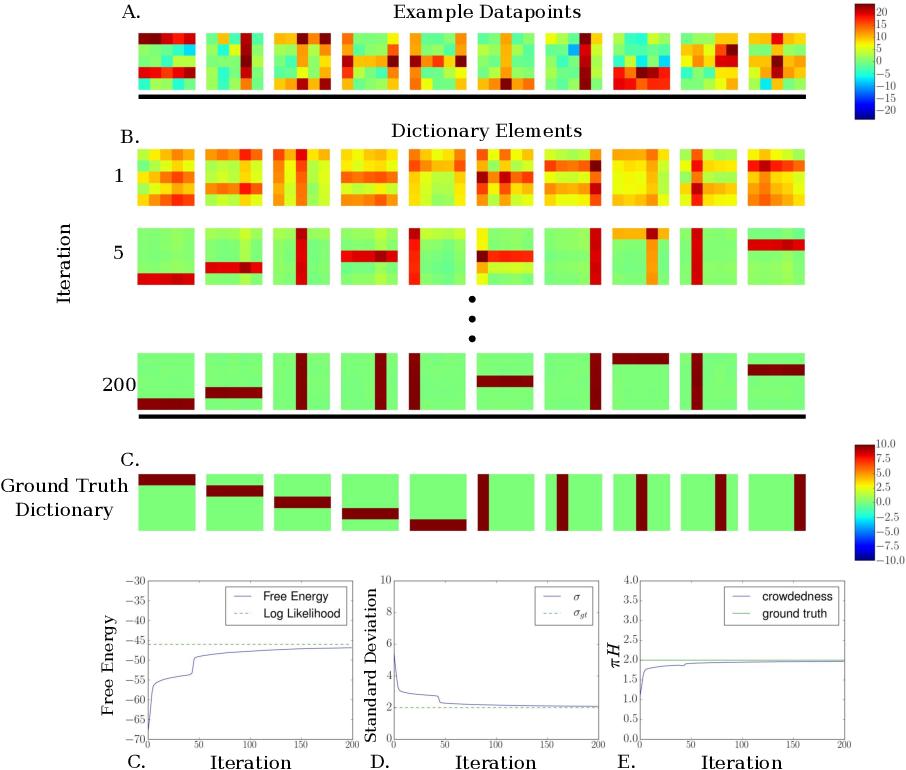 """Figure 1 for Truncated Variational Sampling for """"Black Box"""" Optimization of Generative Models"""