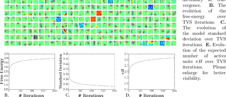 """Figure 3 for Truncated Variational Sampling for """"Black Box"""" Optimization of Generative Models"""