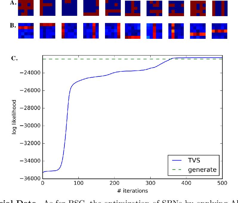 """Figure 4 for Truncated Variational Sampling for """"Black Box"""" Optimization of Generative Models"""