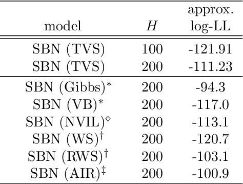 """Figure 2 for Truncated Variational Sampling for """"Black Box"""" Optimization of Generative Models"""