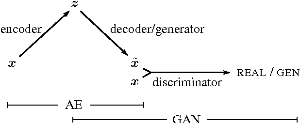 Figure 1 for Autoencoding beyond pixels using a learned similarity metric