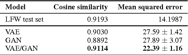 Figure 4 for Autoencoding beyond pixels using a learned similarity metric