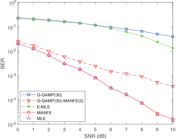 Figure 2 for Learning based signal detection for MIMO systems with unknown noise statistics