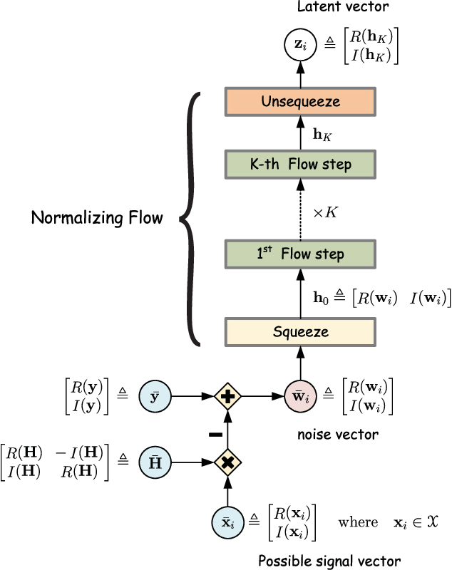 Figure 1 for Learning based signal detection for MIMO systems with unknown noise statistics