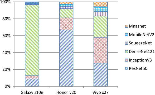 Figure 1 for Comparison and Benchmarking of AI Models and Frameworks on Mobile Devices