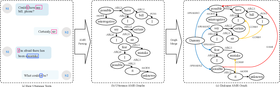 Figure 3 for Semantic Representation for Dialogue Modeling