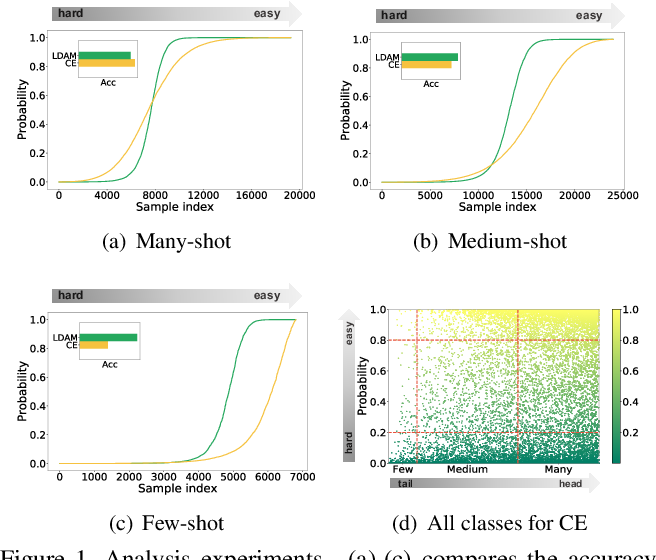 Figure 1 for Improving Long-Tailed Classification from Instance Level