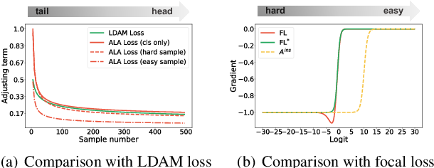 Figure 3 for Improving Long-Tailed Classification from Instance Level