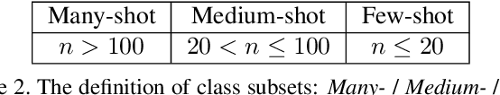 Figure 4 for Improving Long-Tailed Classification from Instance Level