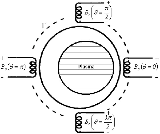 Fig. 2. Positions of the four magnetic probes on the outer surface of the IR-T1 tokamak chamber.