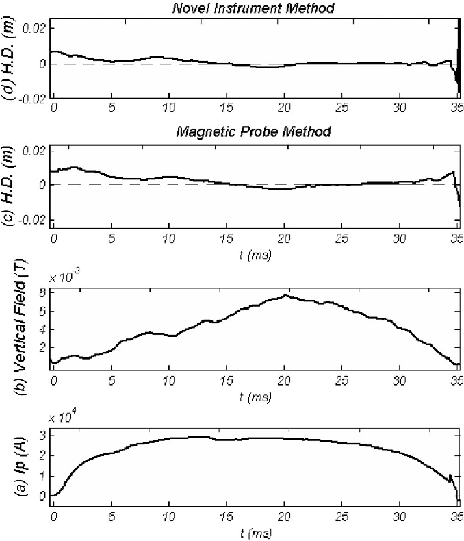 Fig. 4. Time history of the HD, along the (a) plasma current and (b) external vertical field, obtained by (c) magnetic-probe and (d) novel-instrument methods.