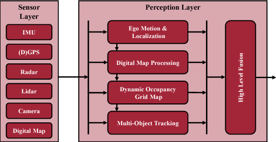 Figure 1 for Environment Perception Framework Fusing Multi-Object Tracking, Dynamic Occupancy Grid Maps and Digital Maps