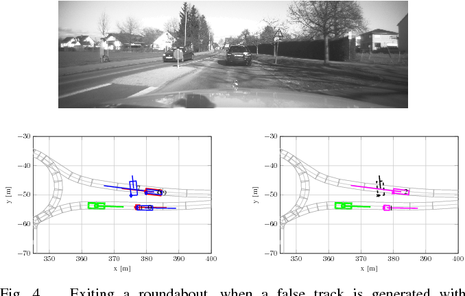 Figure 4 for Environment Perception Framework Fusing Multi-Object Tracking, Dynamic Occupancy Grid Maps and Digital Maps