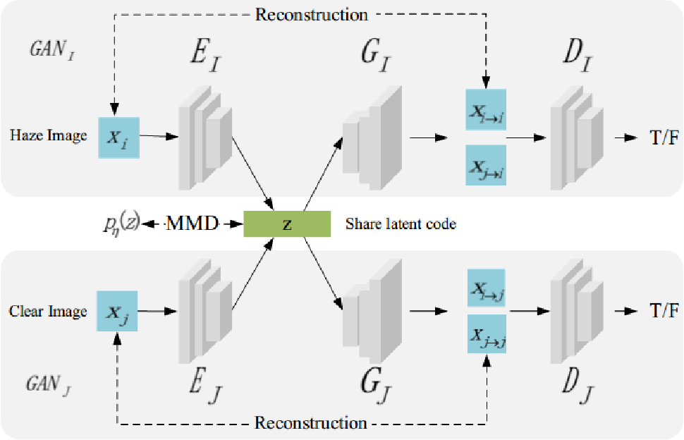 Figure 1 for Joint haze image synthesis and dehazing with mmd-vae losses