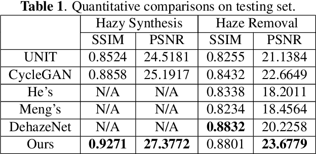 Figure 2 for Joint haze image synthesis and dehazing with mmd-vae losses