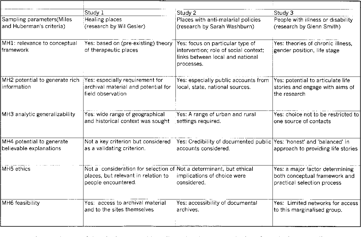 Approaches To Sampling And Case Selection In Qualitative Research