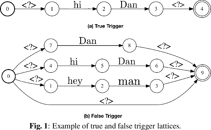 Figure 1 for Lattice-based Improvements for Voice Triggering Using Graph Neural Networks