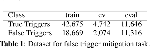 Figure 2 for Lattice-based Improvements for Voice Triggering Using Graph Neural Networks