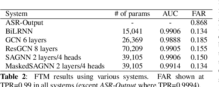 Figure 4 for Lattice-based Improvements for Voice Triggering Using Graph Neural Networks