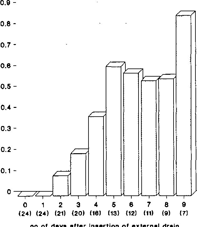 FIGURE 3. Bar graph of proportion of externally drained patients with hydrocephalus after subarachnoid hemorrhage developing ventriculitis over time. Number of patients with external catheter in situ in parentheses.