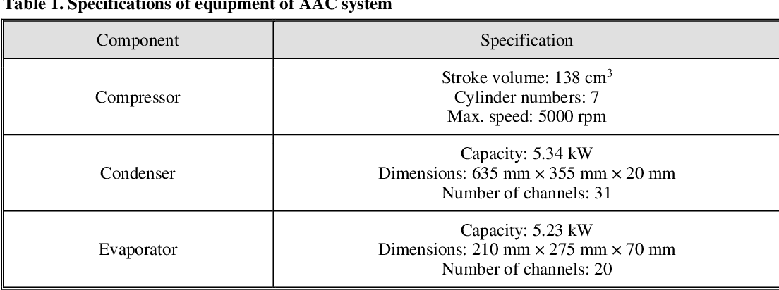 Table 1 from Automotive air conditioning system with an internal