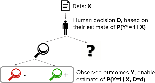 Figure 1 for Leveraging Expert Consistency to Improve Algorithmic Decision Support