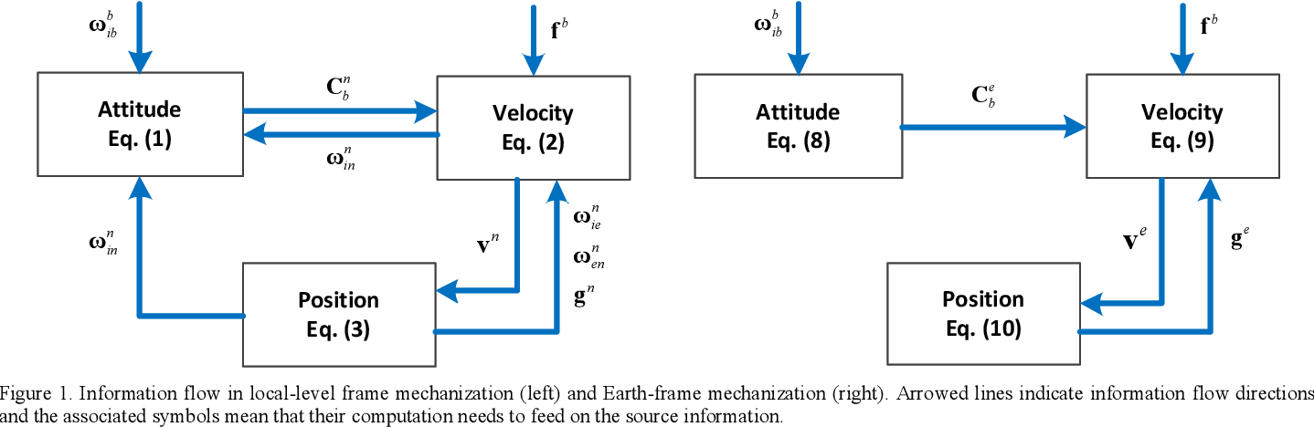 Figure 1 for Next-Generation Inertial Navigation Computation Based on Functional Iteration