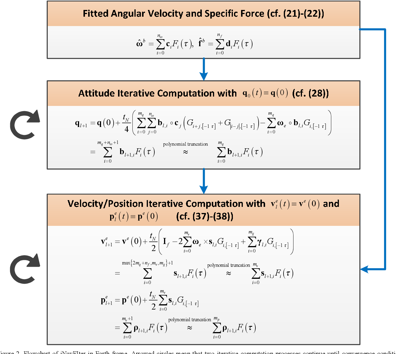 Figure 2 for Next-Generation Inertial Navigation Computation Based on Functional Iteration