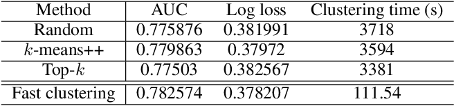 Figure 4 for Saec: Similarity-Aware Embedding Compression in Recommendation Systems