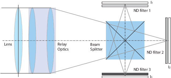 Figure 1 for A Unified Framework for Multi-Sensor HDR Video Reconstruction