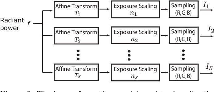 Figure 2 for A Unified Framework for Multi-Sensor HDR Video Reconstruction