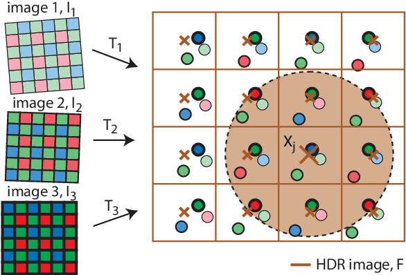 Figure 3 for A Unified Framework for Multi-Sensor HDR Video Reconstruction