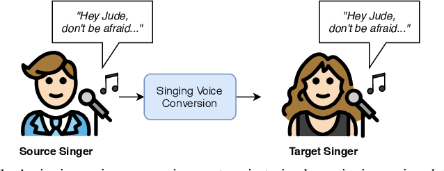 Figure 1 for VAW-GAN for Singing Voice Conversion with Non-parallel Training Data