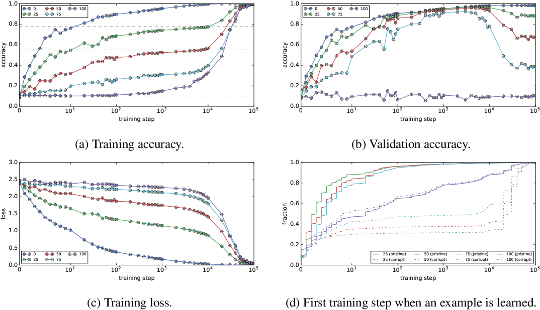 Figure 1 for Coherent Gradients: An Approach to Understanding Generalization in Gradient Descent-based Optimization