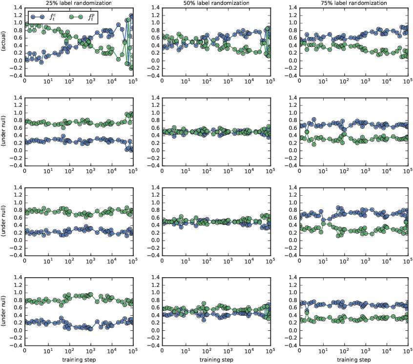 Figure 2 for Coherent Gradients: An Approach to Understanding Generalization in Gradient Descent-based Optimization