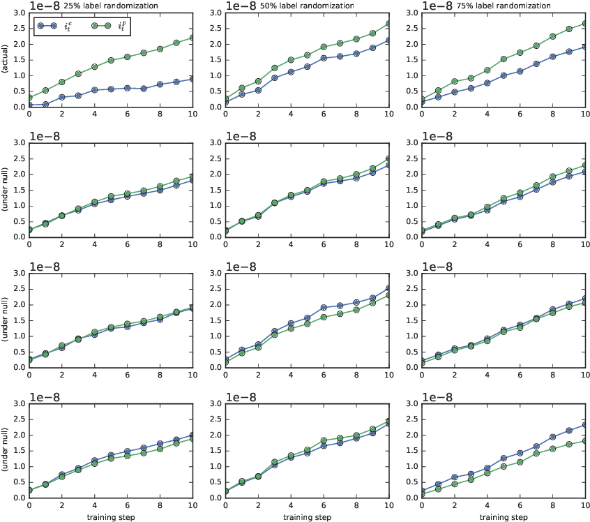 Figure 3 for Coherent Gradients: An Approach to Understanding Generalization in Gradient Descent-based Optimization