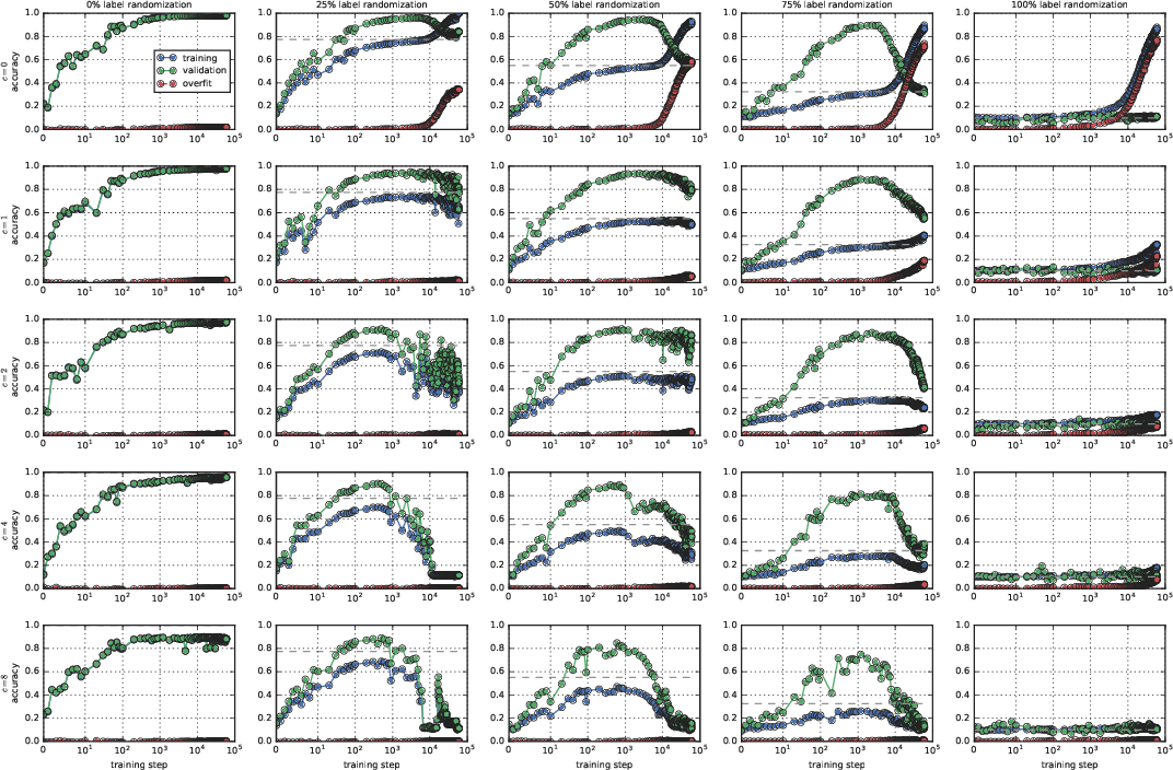 Figure 4 for Coherent Gradients: An Approach to Understanding Generalization in Gradient Descent-based Optimization