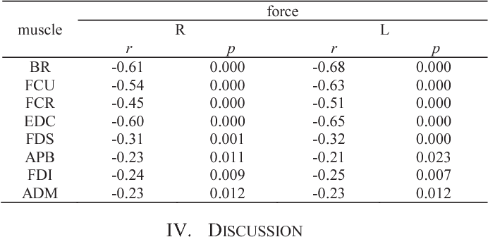 TABLE III. CORRELATION BETWEEN THE GRIP FORCE AND THE MF OF INDIVIDUAL MUSCULES