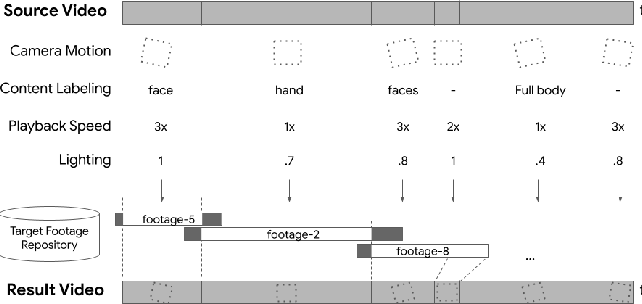 Figure 2 for Automatic Non-Linear Video Editing Transfer