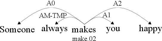 Figure 1 for Adaptive Convolution for Semantic Role Labeling