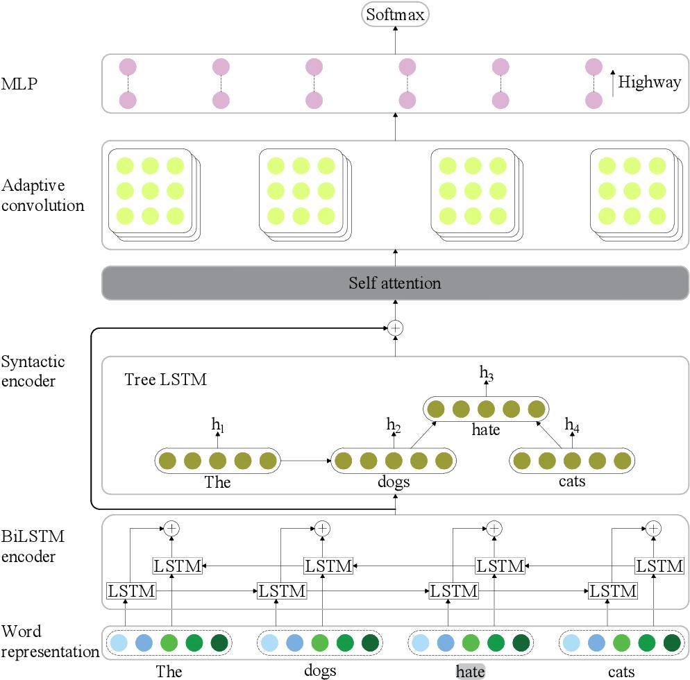 Figure 2 for Adaptive Convolution for Semantic Role Labeling