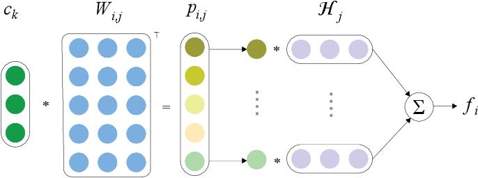 Figure 3 for Adaptive Convolution for Semantic Role Labeling