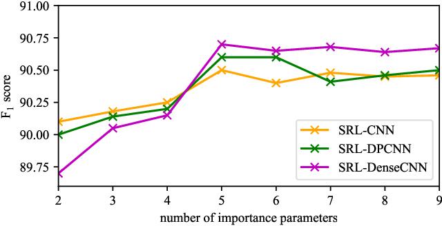 Figure 4 for Adaptive Convolution for Semantic Role Labeling