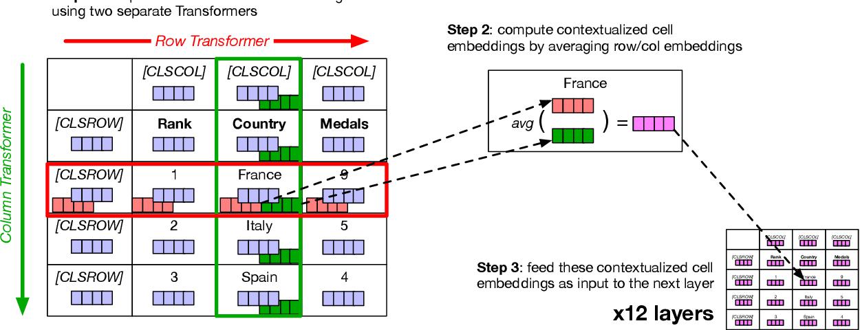 Figure 3 for TABBIE: Pretrained Representations of Tabular Data