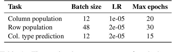 Figure 2 for TABBIE: Pretrained Representations of Tabular Data