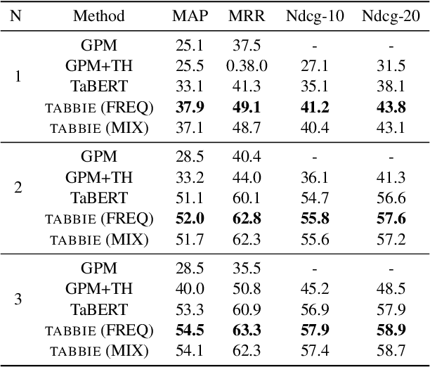 Figure 4 for TABBIE: Pretrained Representations of Tabular Data