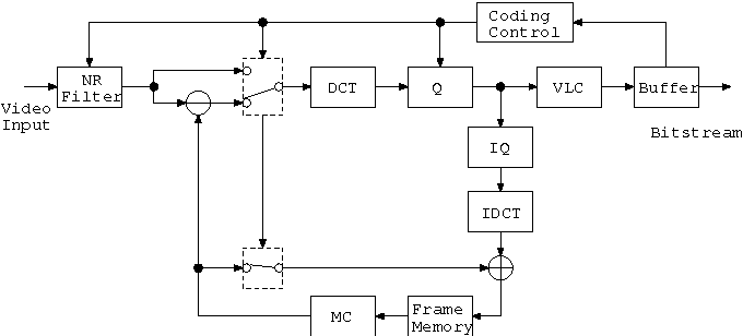 figure 1 from h 263 mobile video codec based on a low power Problem Solution Diagram figure 1 block diagram of the h 263 encoder